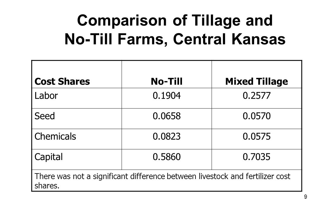 Comparison of Tillage and No-Till Farms, Central Kansas Cost SharesNo-TillMixed Tillage Labor0.19040.2577 Seed0.06580.0570 Chemicals0.08230.0575 Capit