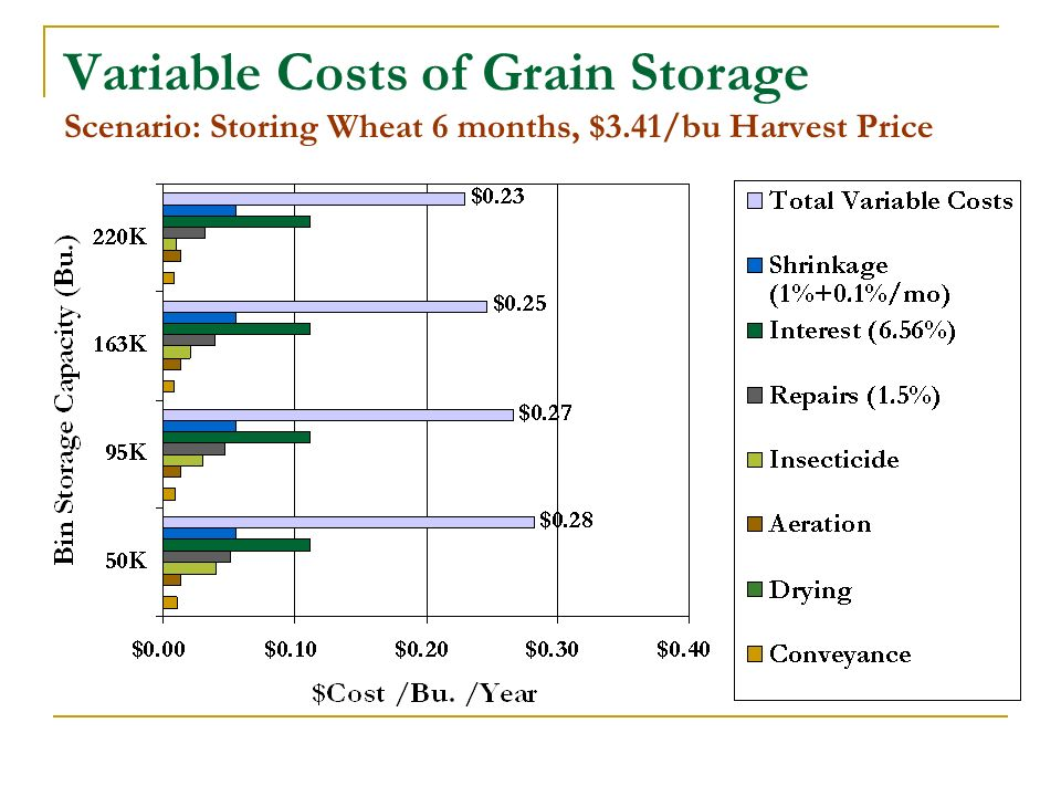 Variable Costs of Grain Storage Scenario: Storing Wheat 6 months, $3.41/bu Harvest Price