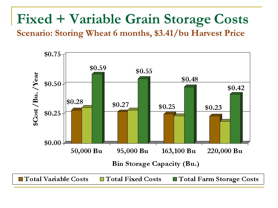 Fixed + Variable Grain Storage Costs Scenario: Storing Wheat 6 months, $3.41/bu Harvest Price
