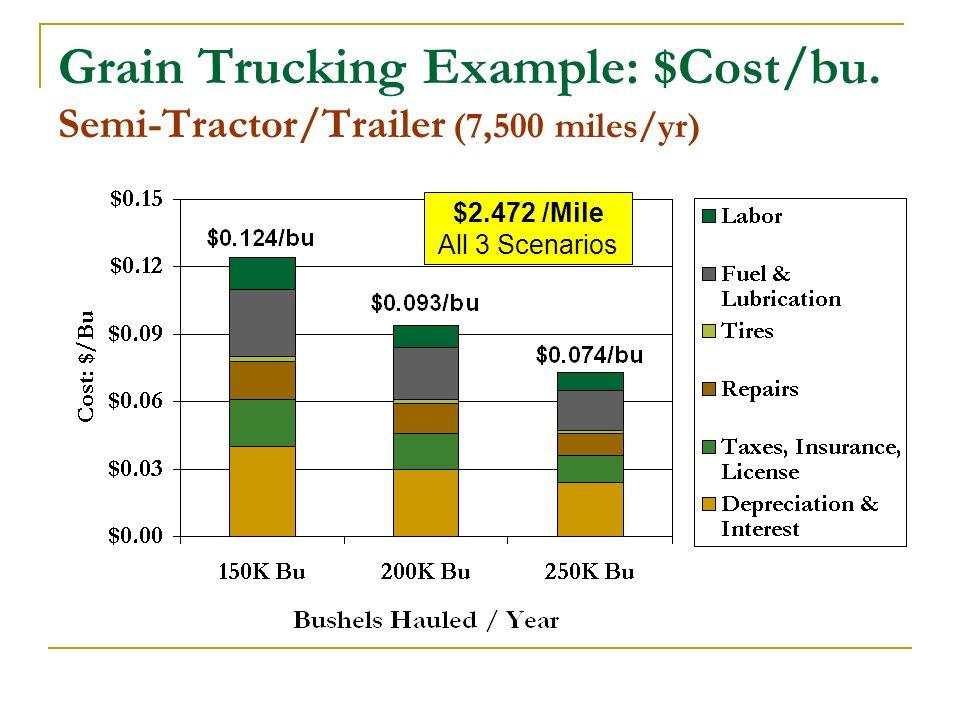 Grain Trucking Example: $Cost/bu.