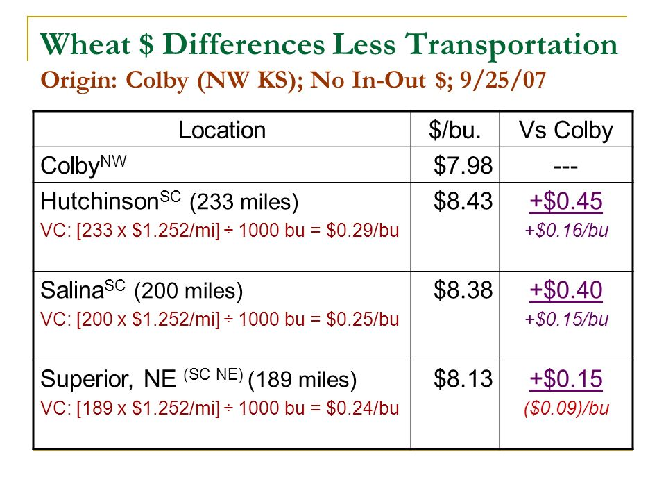 Wheat $ Differences Less Transportation Origin: Colby (NW KS); No In-Out $; 9/25/07 Location$/bu.Vs Colby Colby NW $7.98--- Hutchinson SC (233 miles)
