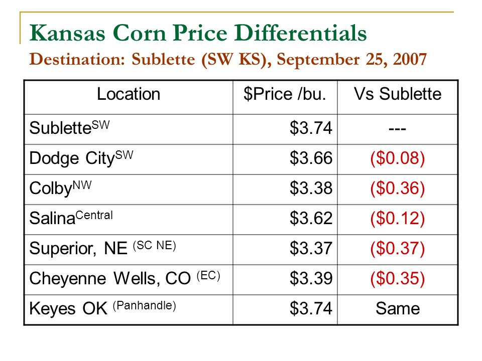 Kansas Corn Price Differentials Destination: Sublette (SW KS), September 25, 2007 Location$Price /bu.Vs Sublette Sublette SW $3.74--- Dodge City SW $3.66($0.08) Colby NW $3.38($0.36) Salina Central $3.62($0.12) Superior, NE (SC NE) $3.37($0.37) Cheyenne Wells, CO (EC) $3.39($0.35) Keyes OK (Panhandle) $3.74Same