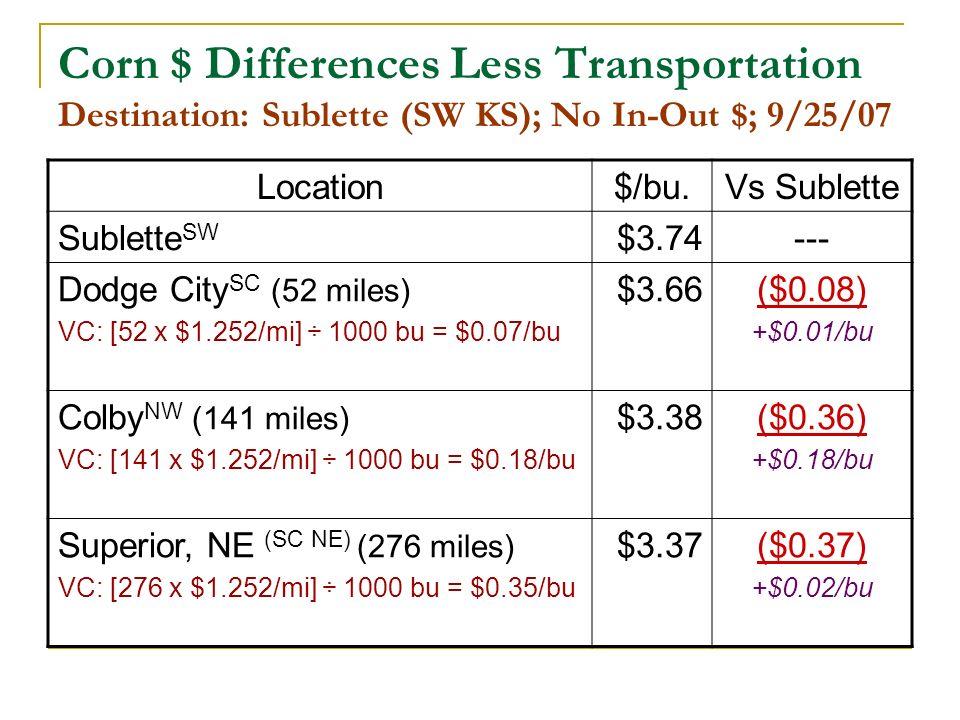 Corn $ Differences Less Transportation Destination: Sublette (SW KS); No In-Out $; 9/25/07 Location$/bu.Vs Sublette Sublette SW $3.74--- Dodge City SC (52 miles) VC: [52 x $1.252/mi] ÷ 1000 bu = $0.07/bu $3.66($0.08) +$0.01/bu Colby NW (141 miles) VC: [141 x $1.252/mi] ÷ 1000 bu = $0.18/bu $3.38($0.36) +$0.18/bu Superior, NE (SC NE) (276 miles) VC: [276 x $1.252/mi] ÷ 1000 bu = $0.35/bu $3.37($0.37) +$0.02/bu