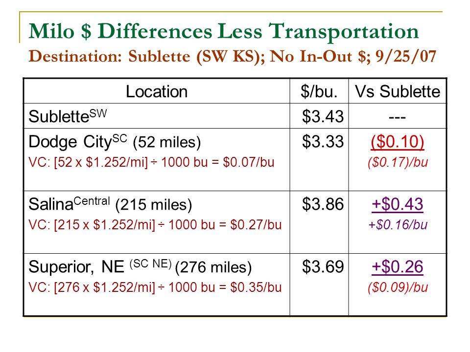 Milo $ Differences Less Transportation Destination: Sublette (SW KS); No In-Out $; 9/25/07 Location$/bu.Vs Sublette Sublette SW $3.43--- Dodge City SC (52 miles) VC: [52 x $1.252/mi] ÷ 1000 bu = $0.07/bu $3.33($0.10) ($0.17)/bu Salina Central (215 miles) VC: [215 x $1.252/mi] ÷ 1000 bu = $0.27/bu $3.86+$0.43 +$0.16/bu Superior, NE (SC NE) (276 miles) VC: [276 x $1.252/mi] ÷ 1000 bu = $0.35/bu $3.69+$0.26 ($0.09)/bu