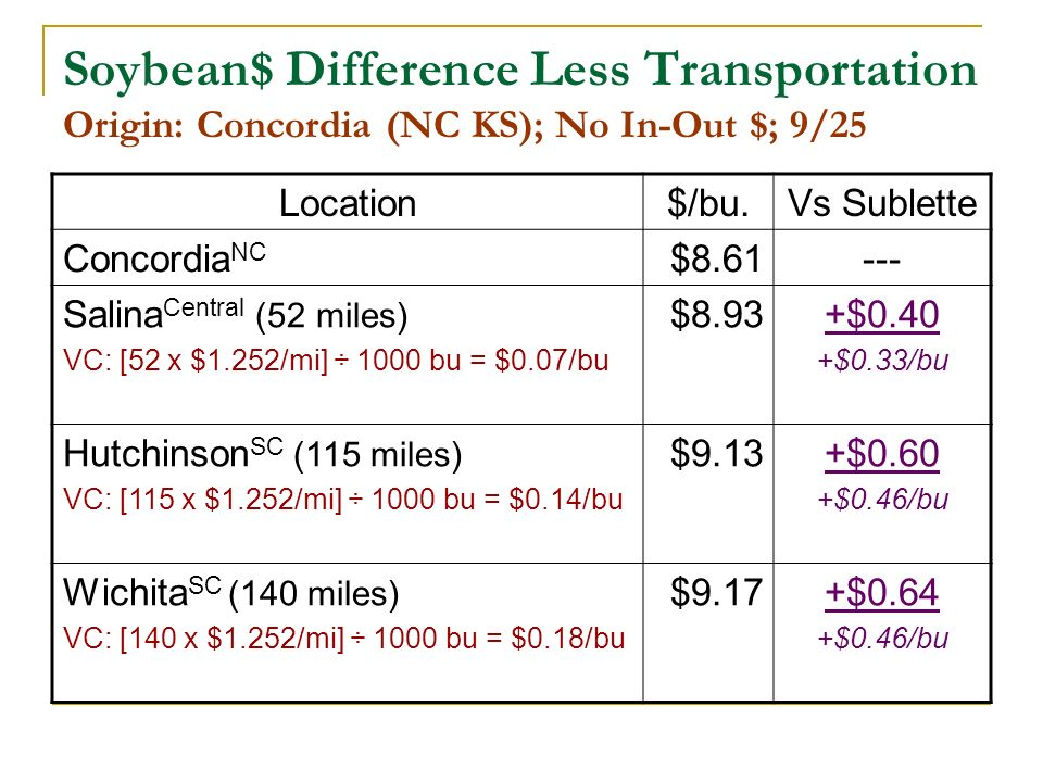 Soybean$ Difference Less Transportation Origin: Concordia (NC KS); No In-Out $; 9/25 Location$/bu.Vs Sublette Concordia NC $8.61--- Salina Central (52