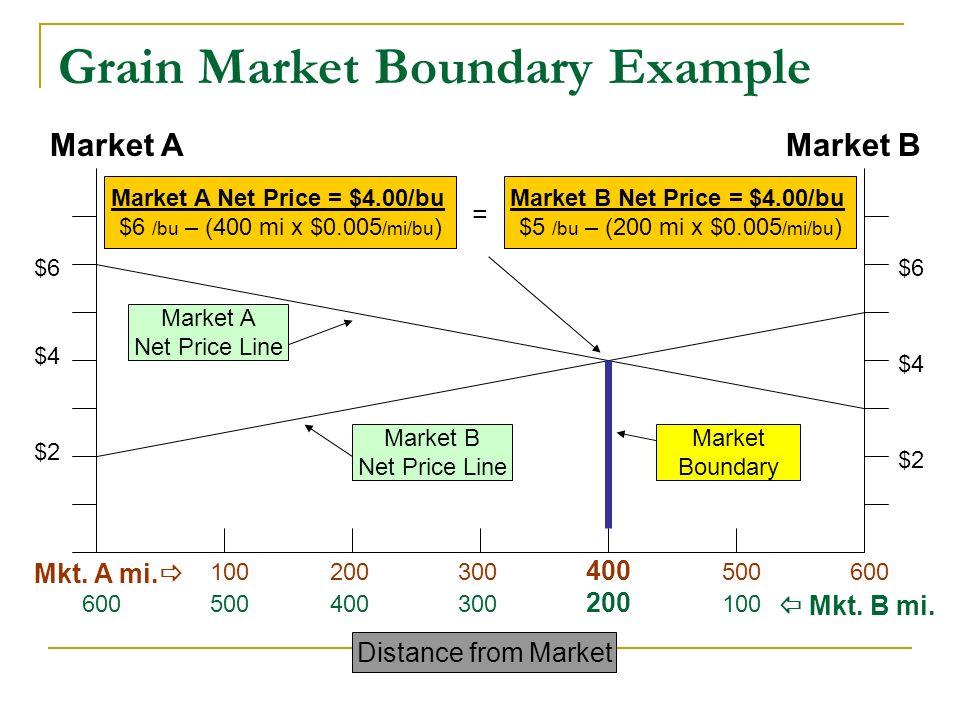 Market AMarket B Grain Market Boundary Example $2 $4 $6 $2 $4 $6 Mkt.