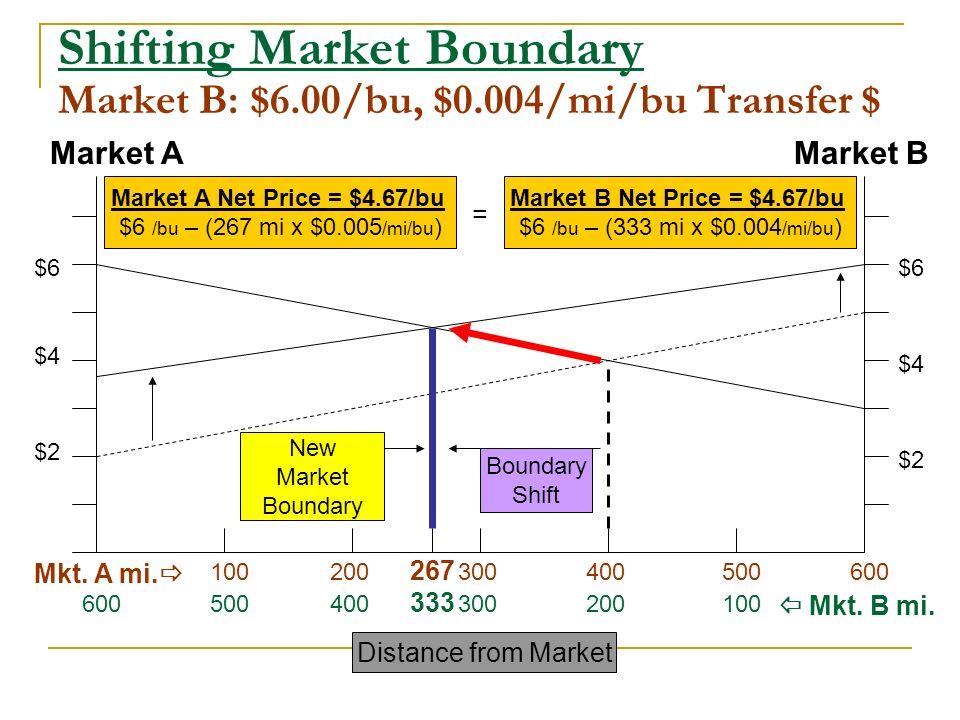 Market AMarket B Shifting Market Boundary Market B: $6.00/bu, $0.004/mi/bu Transfer $ $2 $4 $6 $2 $4 $6 Mkt.