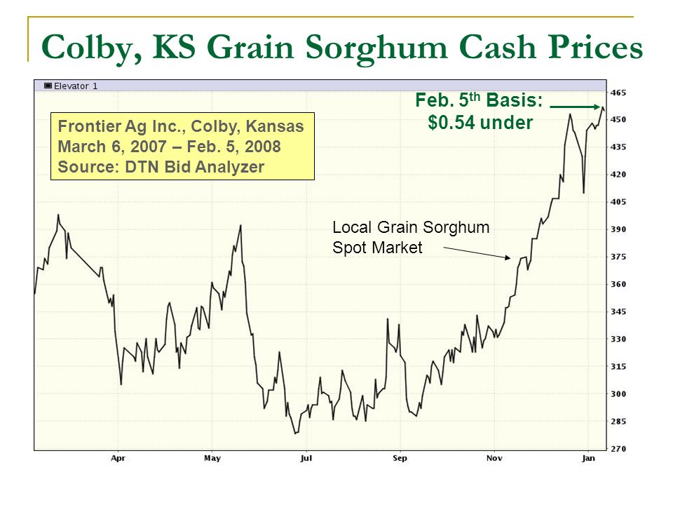 Colby, KS Grain Sorghum Cash Prices Frontier Ag Inc., Colby, Kansas March 6, 2007 – Feb. 5, 2008 Source: DTN Bid Analyzer Local Grain Sorghum Spot Mar