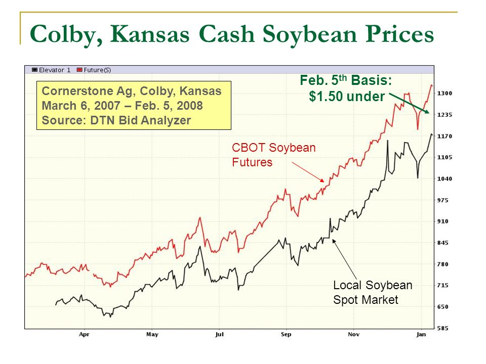 Colby, Kansas Cash Soybean Prices Cornerstone Ag, Colby, Kansas March 6, 2007 – Feb. 5, 2008 Source: DTN Bid Analyzer CBOT Soybean Futures Local Soybe