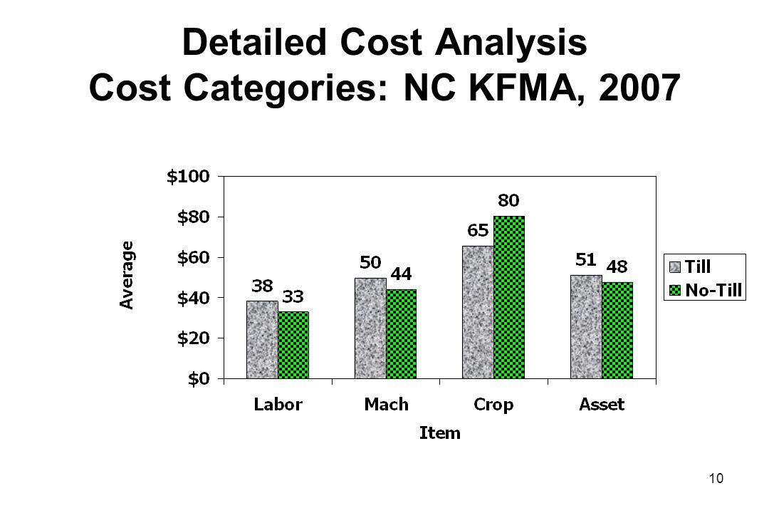 Detailed Cost Analysis Cost Categories: NC KFMA, 2007 10