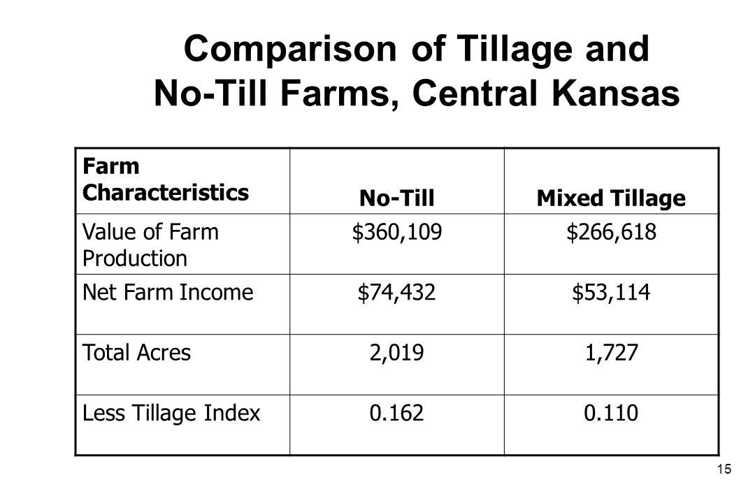 Comparison of Tillage and No-Till Farms, Central Kansas Farm Characteristics No-TillMixed Tillage Value of Farm Production $360,109$266,618 Net Farm Income$74,432$53,114 Total Acres2,0191,727 Less Tillage Index0.1620.110 15