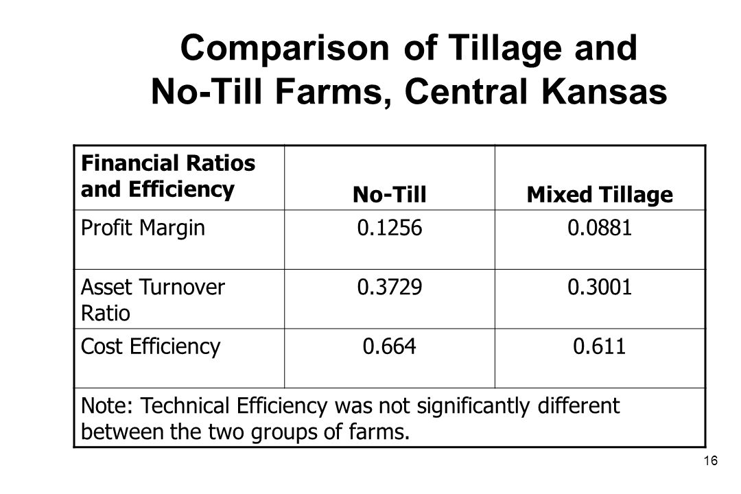 Comparison of Tillage and No-Till Farms, Central Kansas Financial Ratios and Efficiency No-TillMixed Tillage Profit Margin0.12560.0881 Asset Turnover Ratio 0.37290.3001 Cost Efficiency0.6640.611 Note: Technical Efficiency was not significantly different between the two groups of farms.