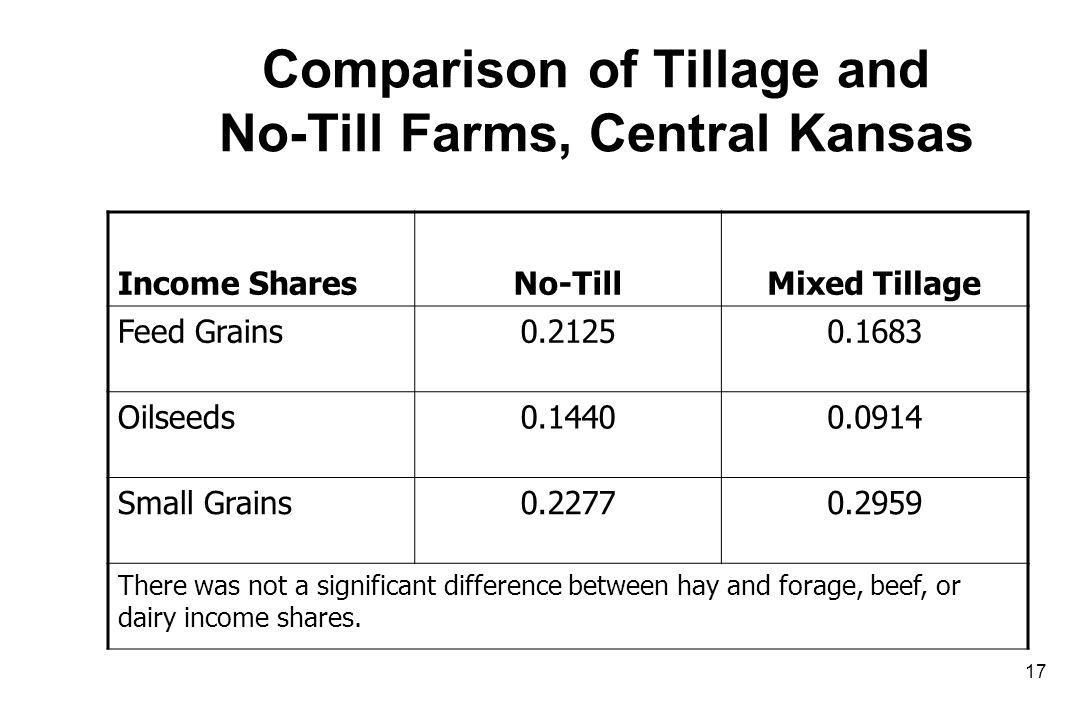 Comparison of Tillage and No-Till Farms, Central Kansas Income SharesNo-TillMixed Tillage Feed Grains0.21250.1683 Oilseeds0.14400.0914 Small Grains0.22770.2959 There was not a significant difference between hay and forage, beef, or dairy income shares.