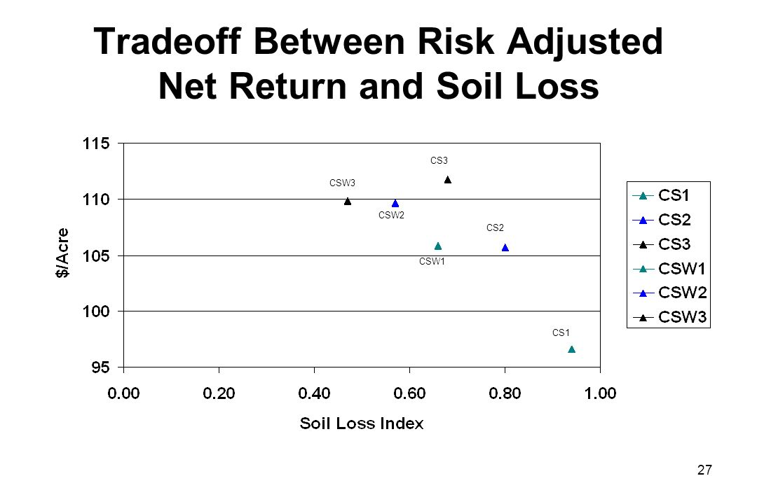 Tradeoff Between Risk Adjusted Net Return and Soil Loss CSW3 CSW2 CSW1 CS3 CS2 CS1 27