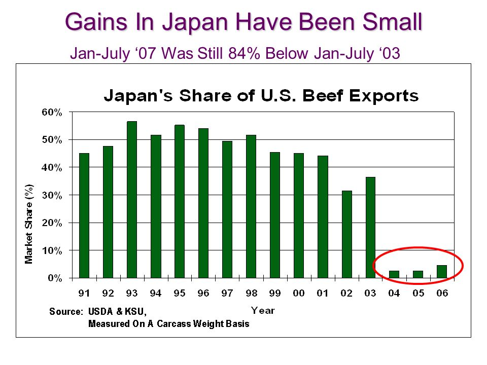 10 Gains In Japan Have Been Small Jan-July 07 Was Still 84% Below Jan-July 03