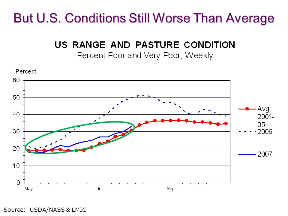 16 Source: USDA/NASS & LMIC But U.S. Conditions Still Worse Than Average