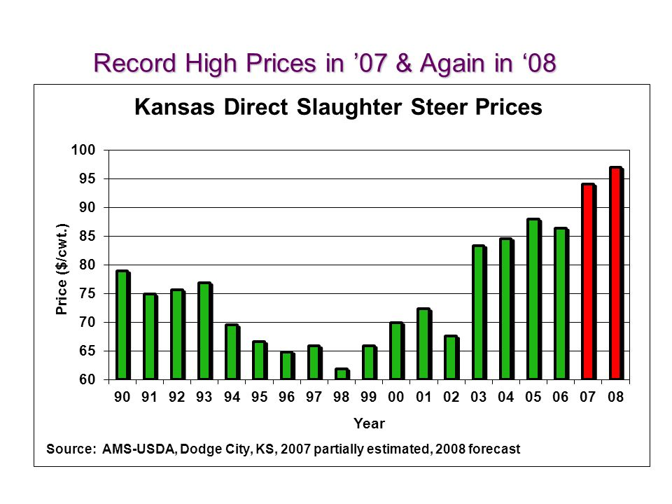 Record High Prices in 07 & Again in 08