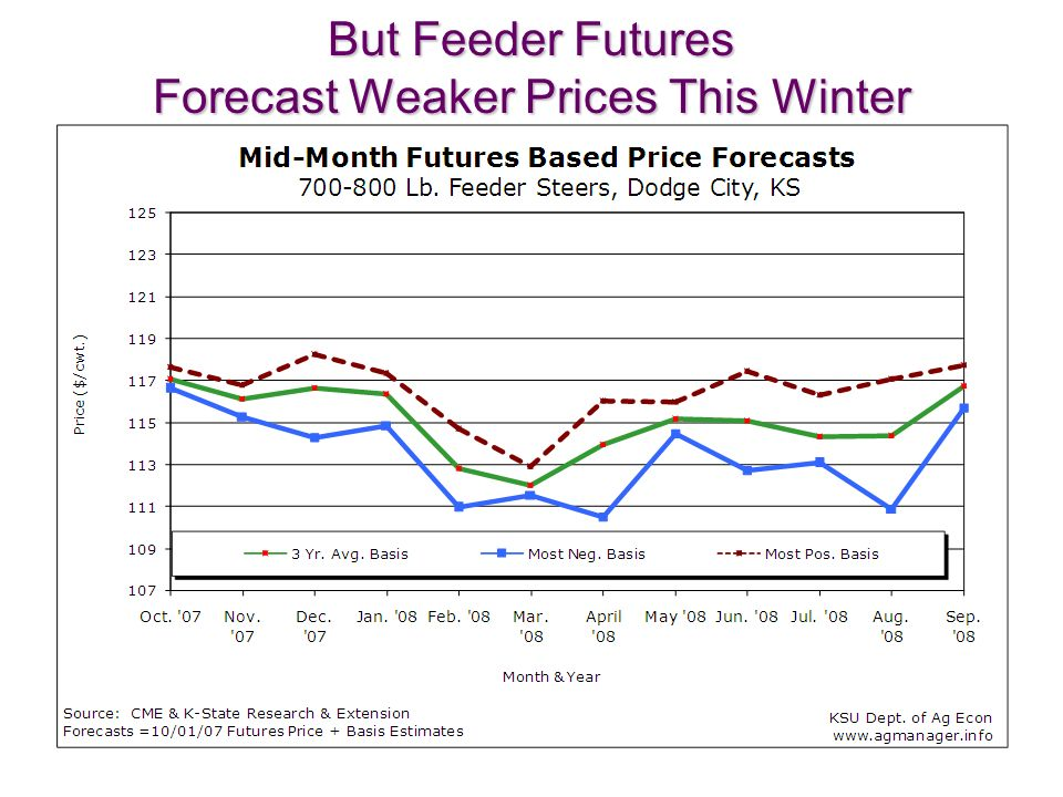 30 But Feeder Futures Forecast Weaker Prices This Winter