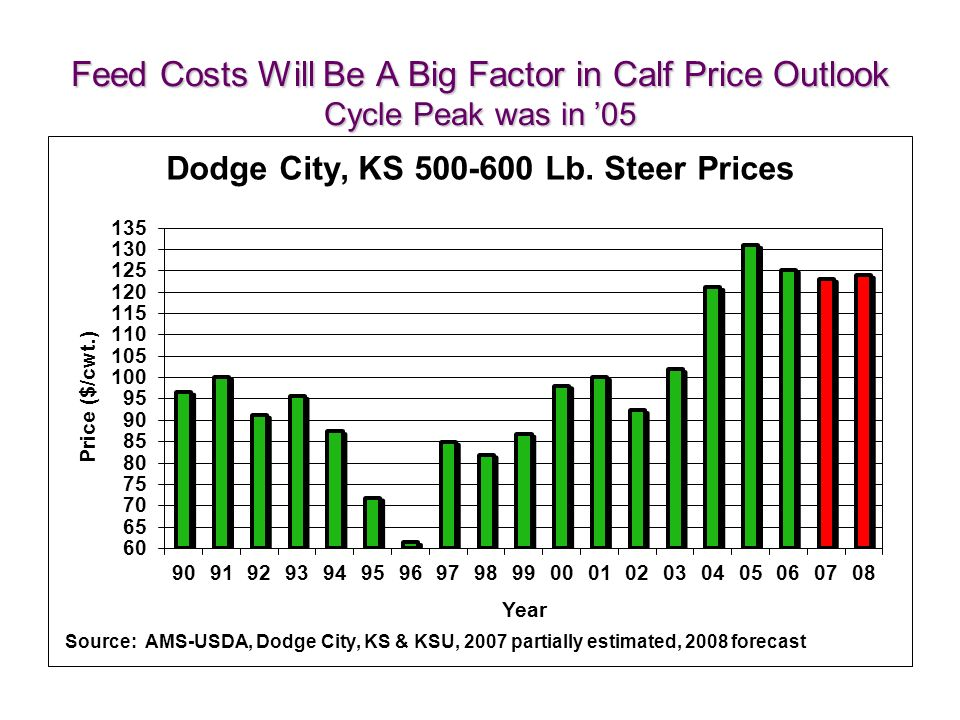 Feed Costs Will Be A Big Factor in Calf Price Outlook Cycle Peak was in 05