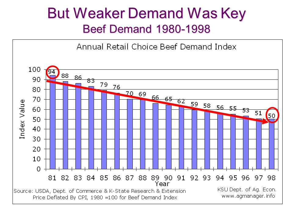 But Weaker Demand Was Key Beef Demand 1980-1998