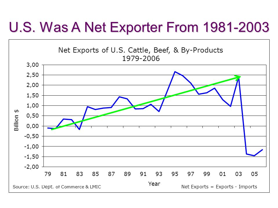 U.S. Was A Net Exporter From 1981-2003