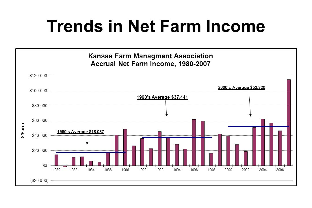 Trends in Net Farm Income