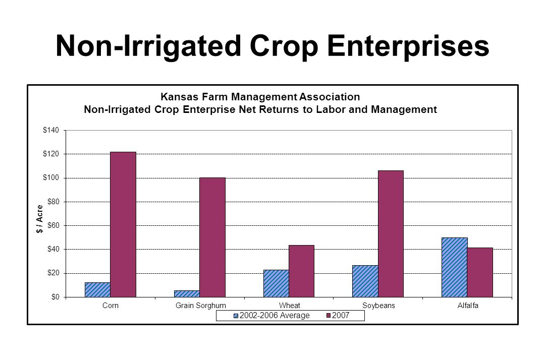 Non-Irrigated Crop Enterprises
