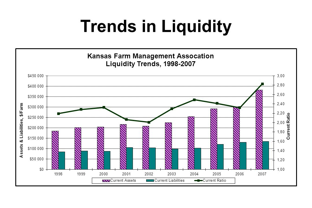 Trends in Liquidity