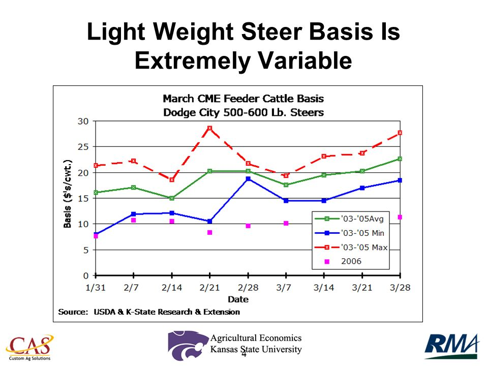 4 Light Weight Steer Basis Is Extremely Variable