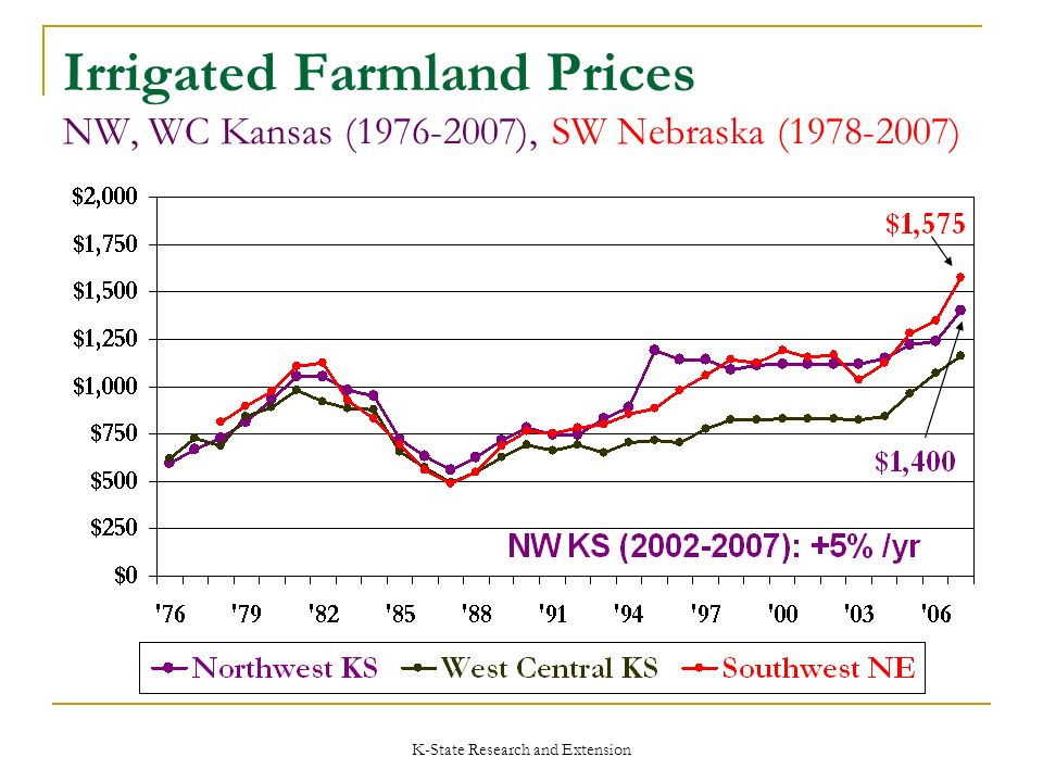 K-State Research and Extension Irrigated Farmland Prices NW, WC Kansas (1976-2007), SW Nebraska (1978-2007)