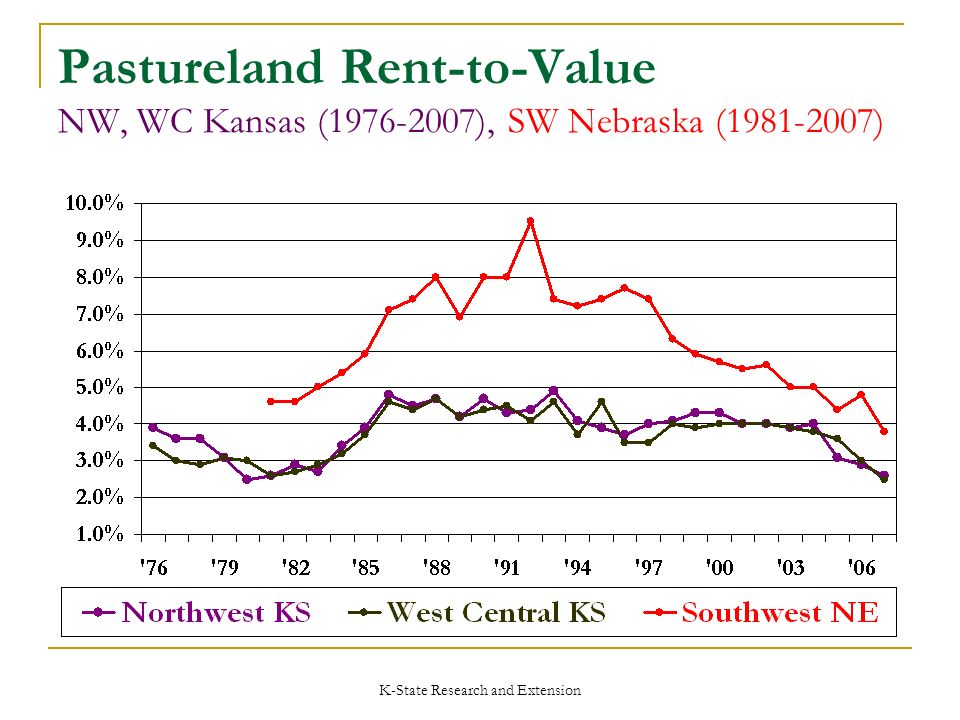 K-State Research and Extension Pastureland Rent-to-Value NW, WC Kansas (1976-2007), SW Nebraska (1981-2007)