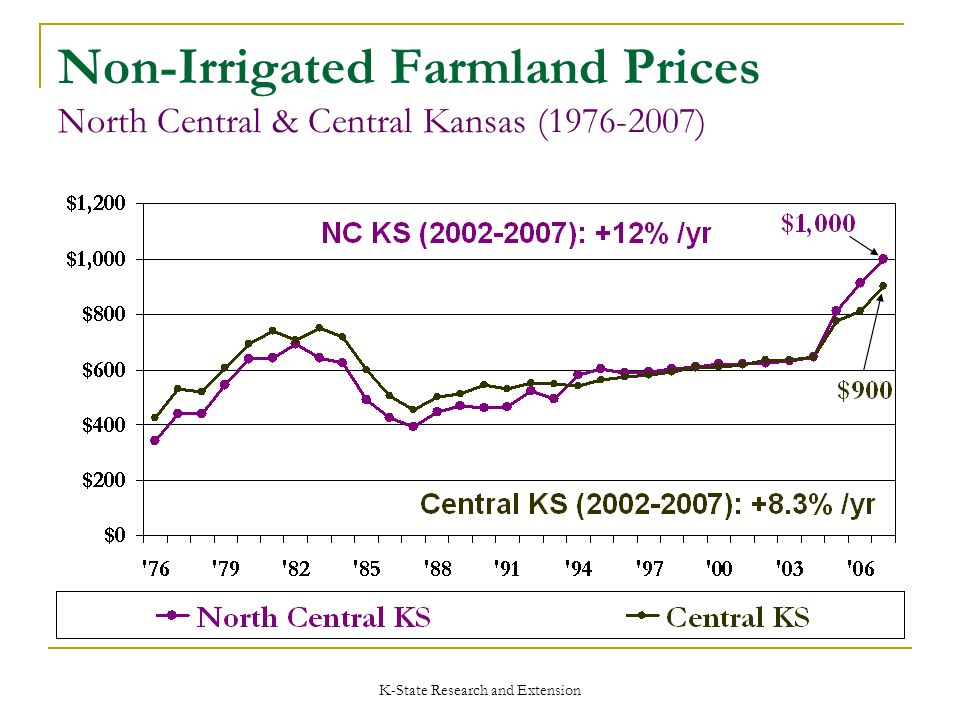 K-State Research and Extension Non-Irrigated Farmland Prices North Central & Central Kansas (1976-2007)