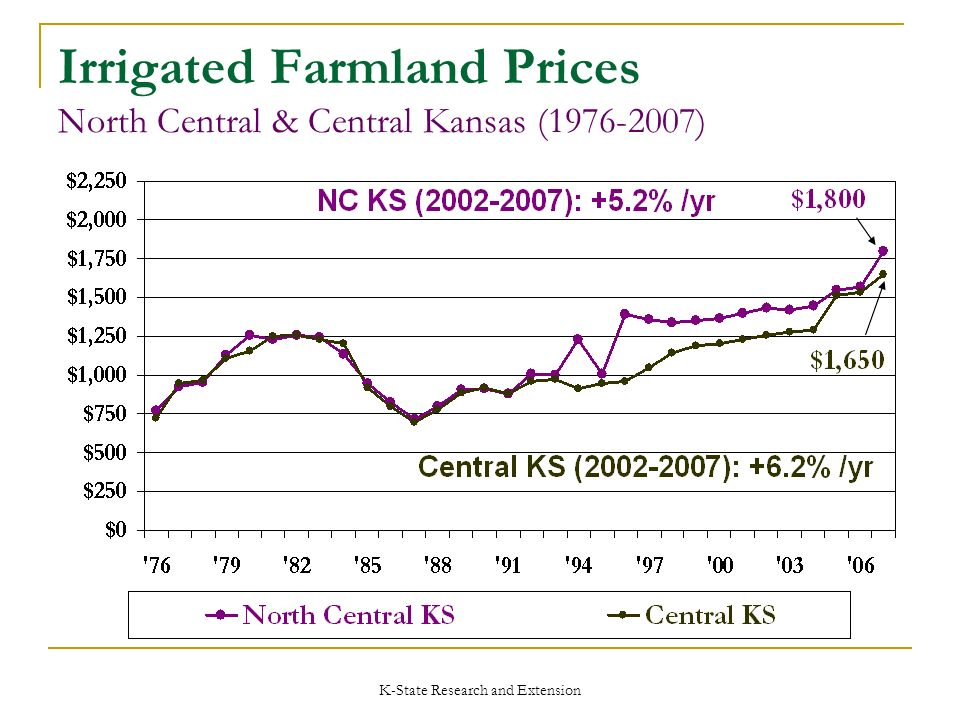 K-State Research and Extension Irrigated Farmland Prices North Central & Central Kansas (1976-2007)