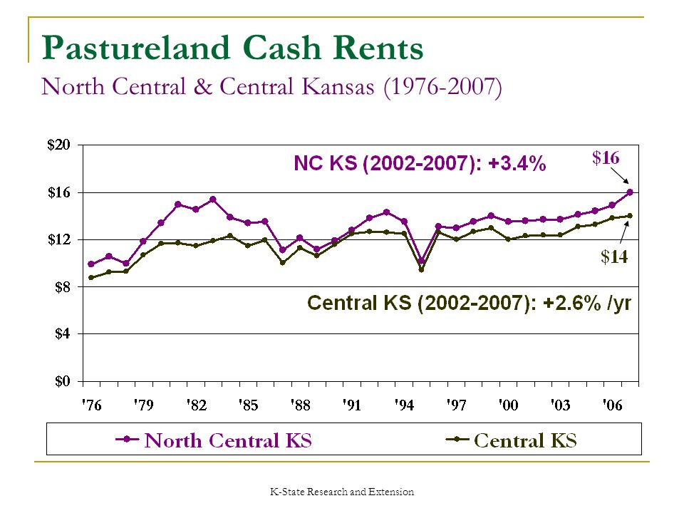 K-State Research and Extension Pastureland Cash Rents North Central & Central Kansas (1976-2007)