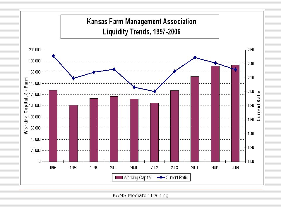 KAMS Mediator Training Kansas Farm Management Association Program
