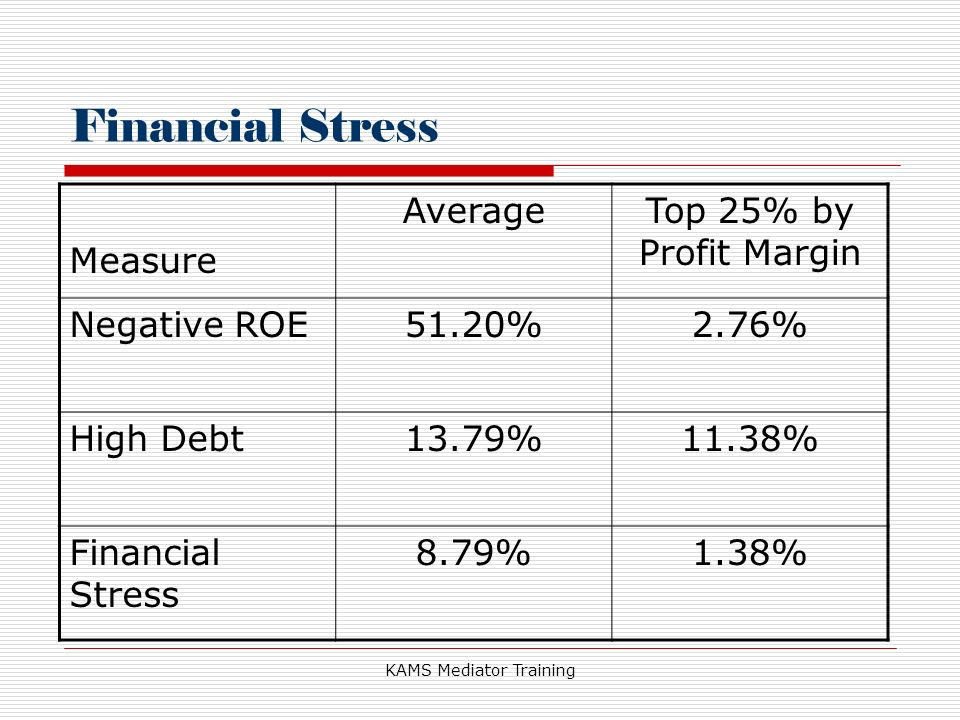 KAMS Mediator Training Financial Stress Measure AverageTop 25% by Profit Margin Negative ROE51.20%2.76% High Debt13.79%11.38% Financial Stress 8.79%1.38%