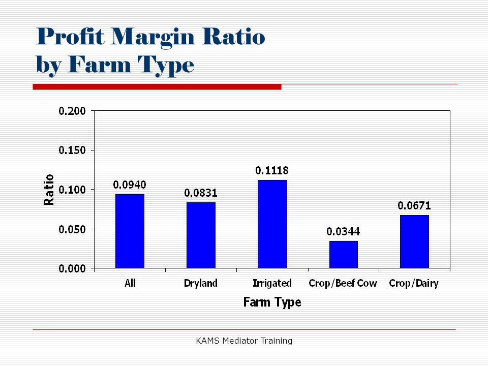 KAMS Mediator Training Profit Margin Ratio by Farm Type
