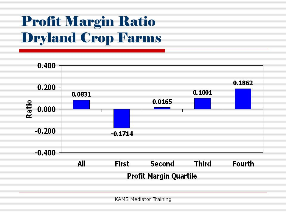 KAMS Mediator Training Profit Margin Ratio Dryland Crop Farms