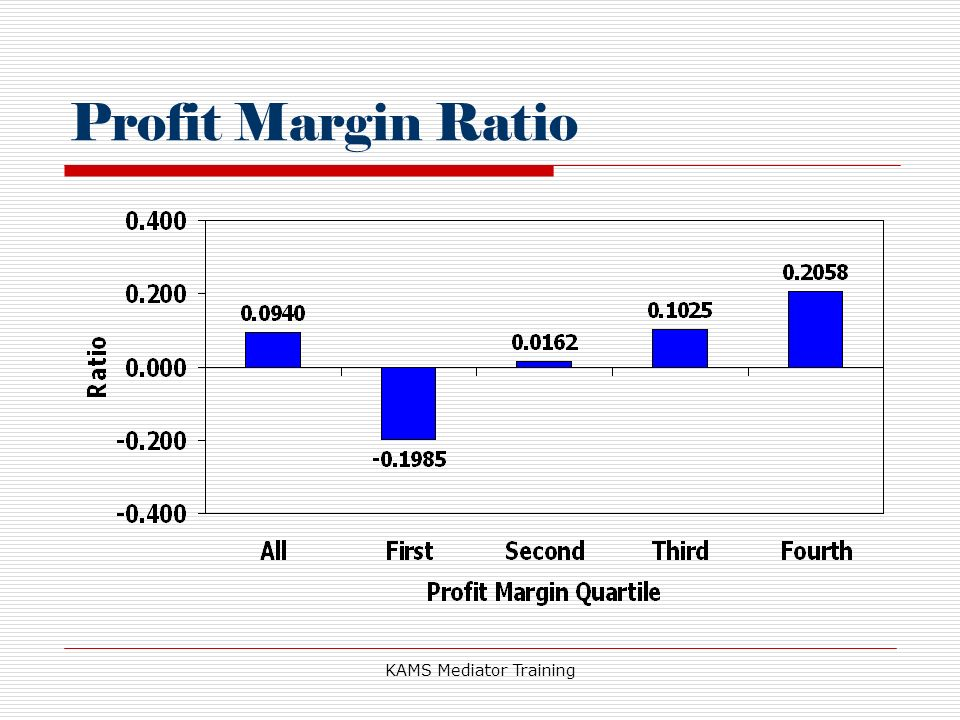 KAMS Mediator Training Profit Margin Ratio