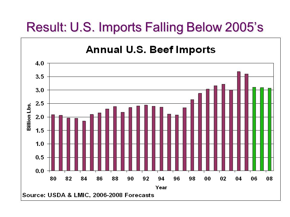 Result: U.S. Imports Falling Below 2005s