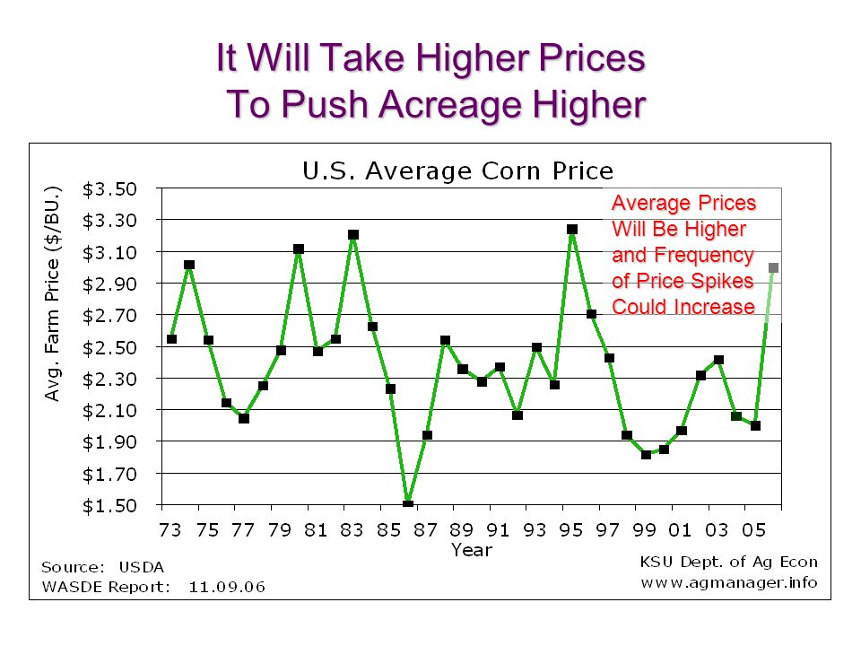 It Will Take Higher Prices To Push Acreage Higher Average Prices Will Be Higher and Frequency of Price Spikes Could Increase