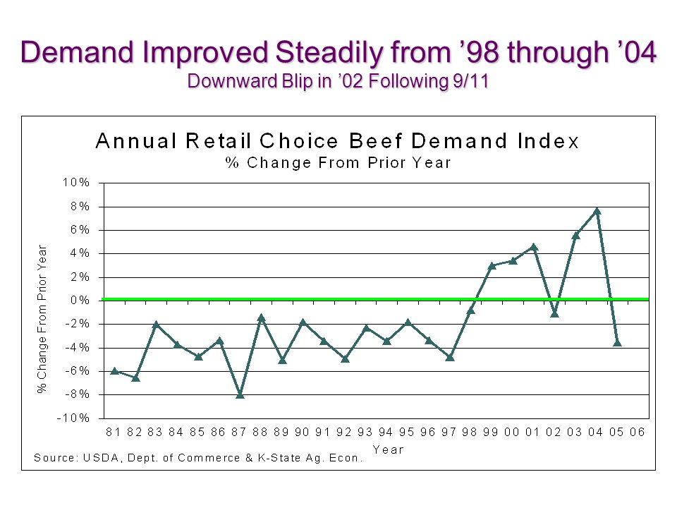 Demand Improved Steadily from 98 through 04 Downward Blip in 02 Following 9/11