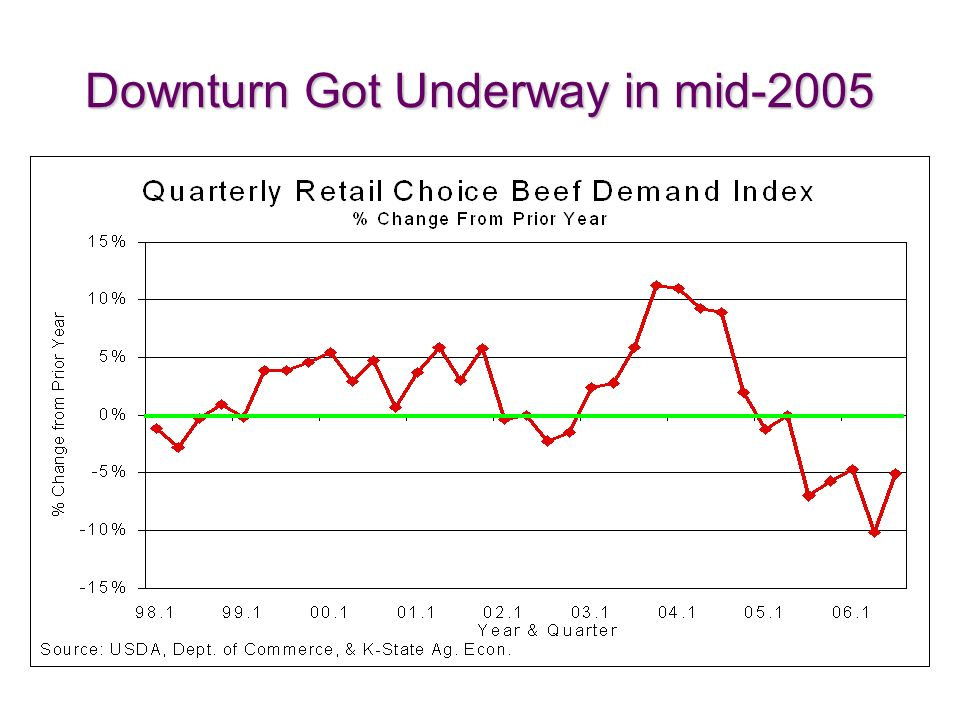 Downturn Got Underway in mid-2005