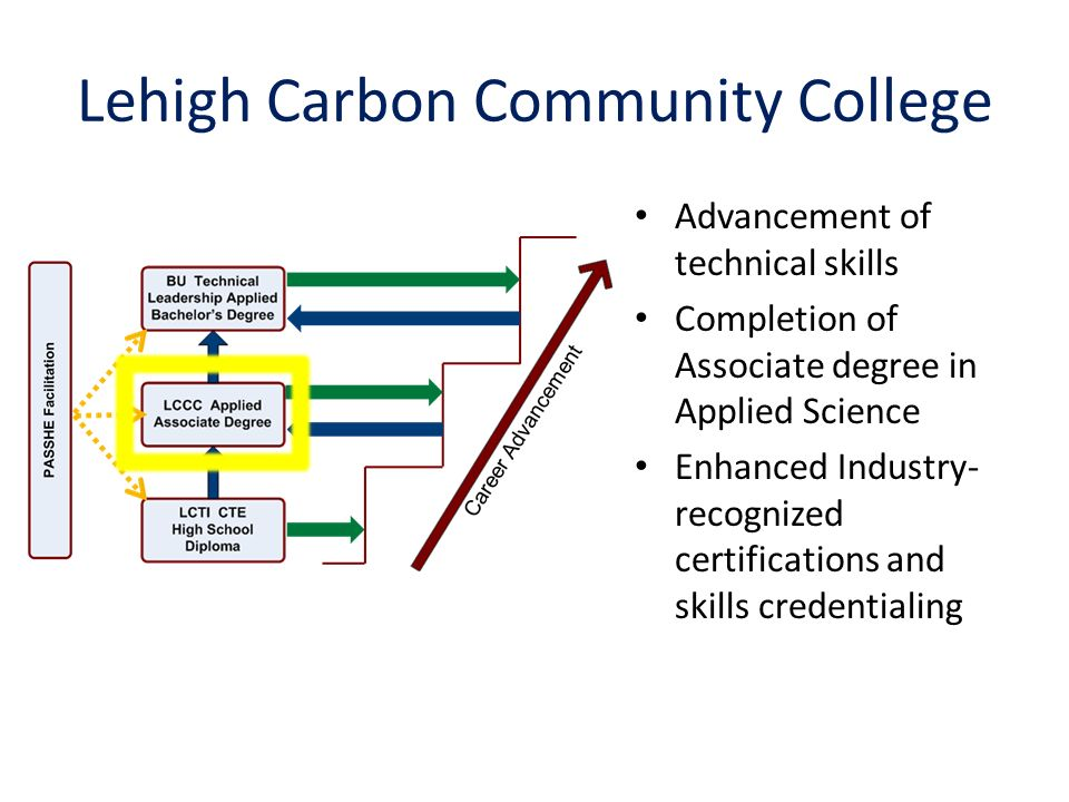 Lehigh Carbon Community College Advancement of technical skills Completion of Associate degree in Applied Science Enhanced Industry- recognized certifications and skills credentialing