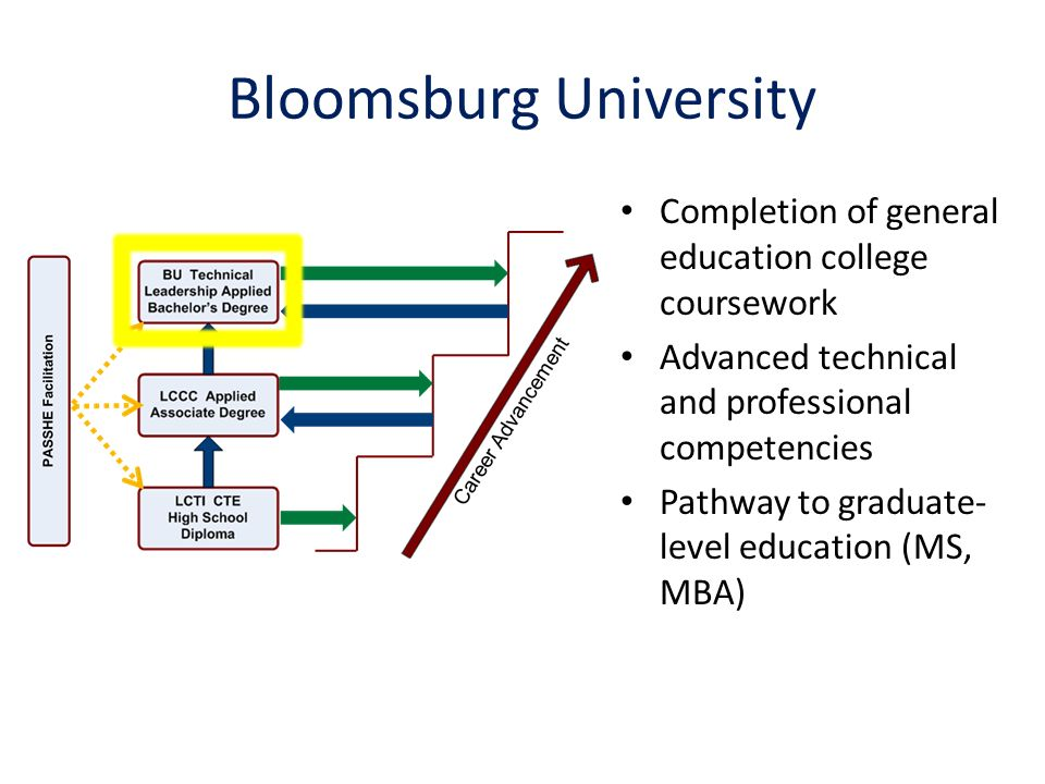 Bloomsburg University Completion of general education college coursework Advanced technical and professional competencies Pathway to graduate- level education (MS, MBA)