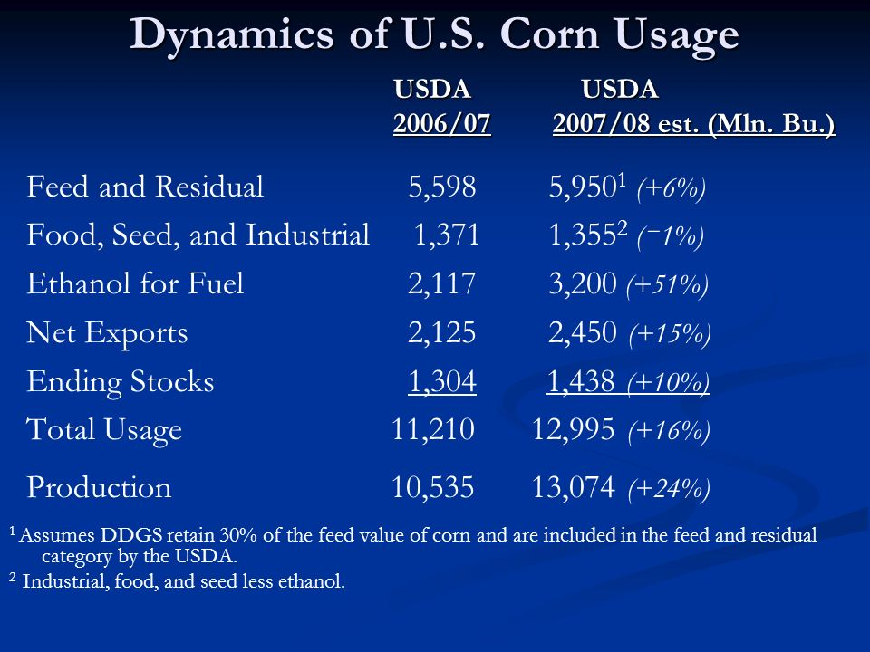 Dynamics of U.S.Corn Usage USDA USDA USDA USDA 2006/07 2007/08 est.