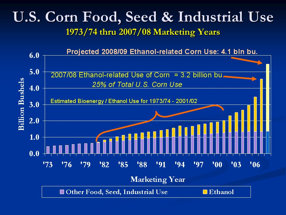 U.S. Corn Food, Seed & Industrial Use 1973/74 thru 2007/08 Marketing Years