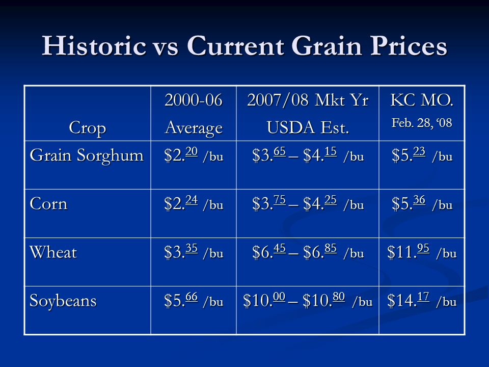 Historic vs Current Grain Prices Crop2000-06Average 2007/08 Mkt Yr USDA Est.