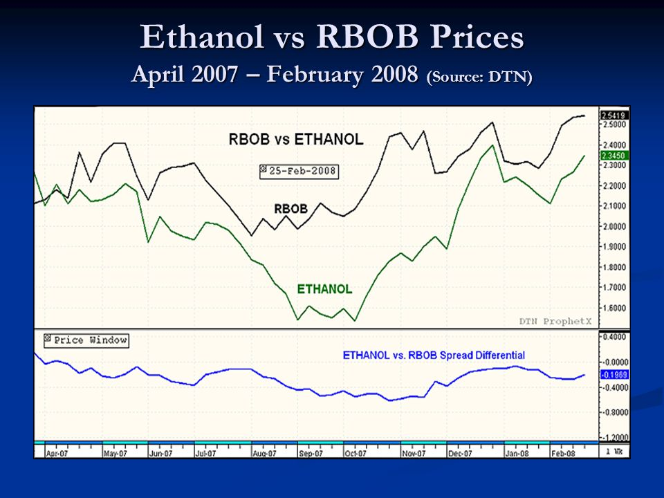 Ethanol vs RBOB Prices April 2007 – February 2008 (Source: DTN)