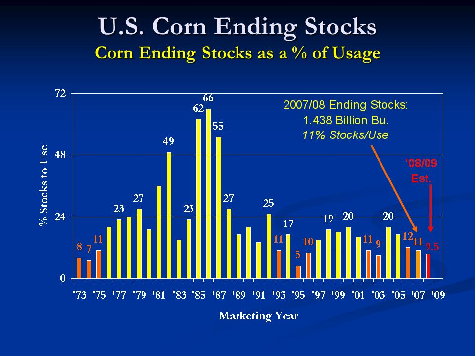 U.S. Corn Ending Stocks Corn Ending Stocks as a % of Usage